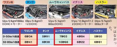 新型ワゴンR キャンバス 加速性能を比較