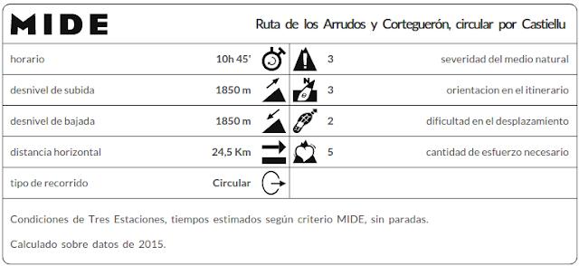 Datos MIDE de la ruta de los Arrudos y Corteguerón