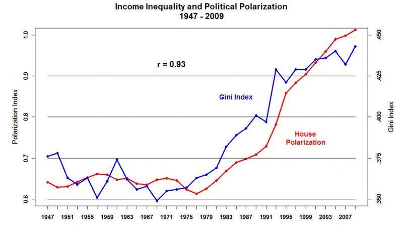 Pragmatic Political Economy  The Price Of Inequality