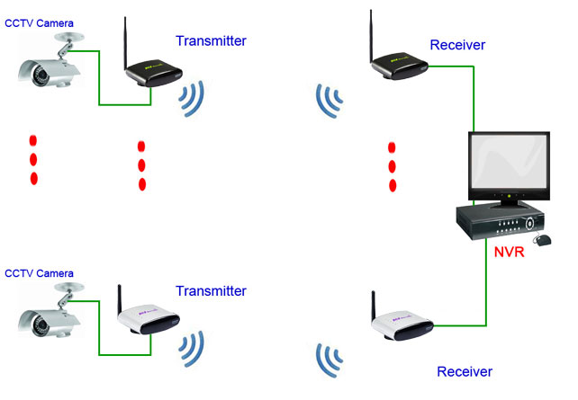wireless av transmitter receiver for CCTV Camera