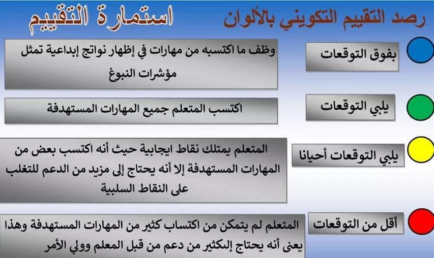 التقييم التكويني.. اللغة العربية المحور الأول من أكون ؟ للصف الثاني الابتدائي 2020 1