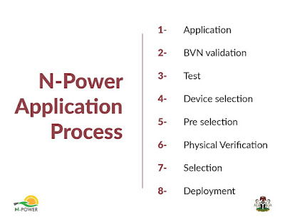 N-power-schedule-test-Process-salary