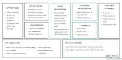 Sudah Tahu Apa itu Bisnis Model Canvas? Simak Disini!