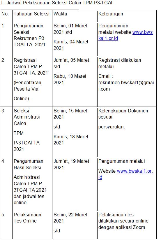 Rektrutmen Tenaga Pendamping Masyarakat (TPM) P3-TGAI) Balai Wilayah Sungai Kalimantan I Tahun 2021