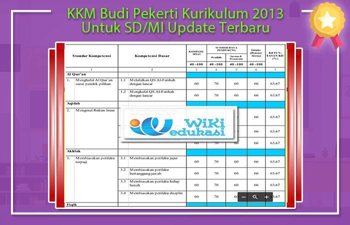 KKM PAI dan Budi Pekerti SD Kurikulum 2013