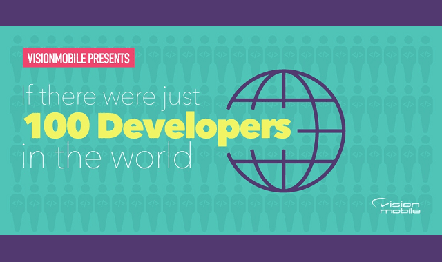 If There were 100 Developers in the World