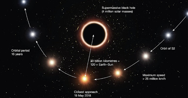 This artist's impression shows the path of the star S2 as it passes very close to the supermassive black hole at the centre of the Milky Way. As it gets close to the black hole the very strong gravitational field causes the colour of the star to shift slightly to the red, an effect of Einstein's general thery of relativity.  In this graphic the colour effect and size of the objects have been exaggerated for clarity.  Credit: ESO/M. Kornmesser