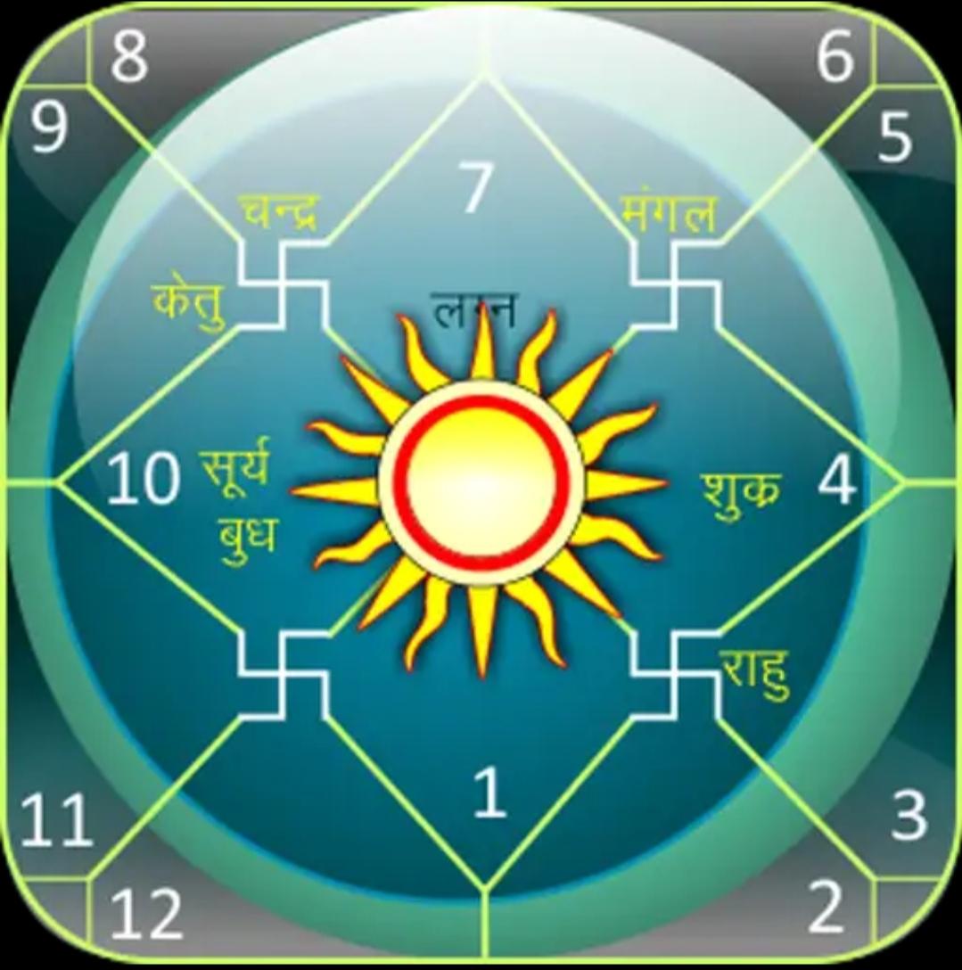 Daily Horoscope & Astrology