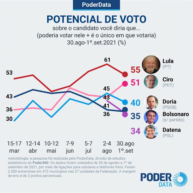 Potencial de voto de Ciro sobe e encosta no de Lula, diz pesquisa