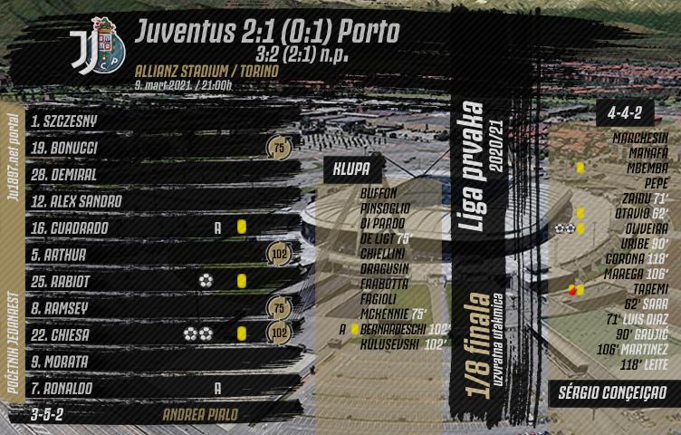 Liga prvaka 2020/21 / 1/8 finala / Juve - Porto 2:1 (0:1) 3:2 n.p.
