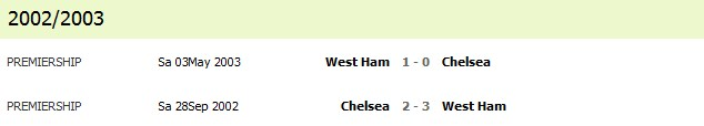 chelsea vs west ham  2002/2003