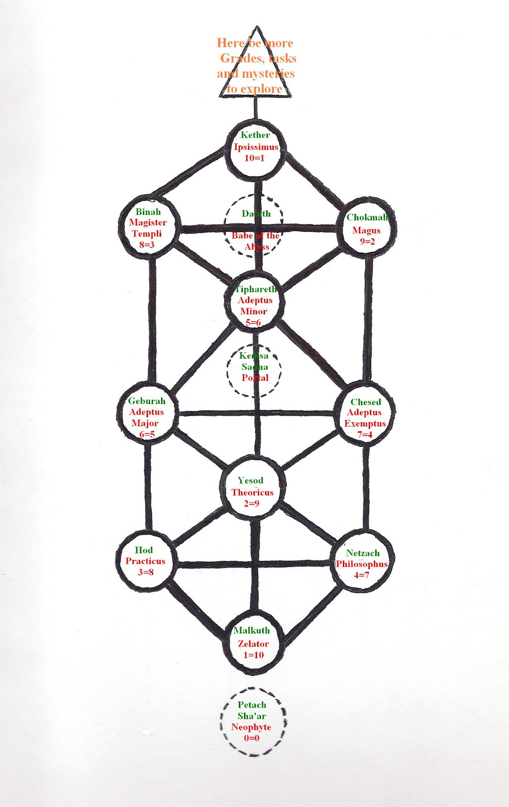 Ba Iset Order of the Rosy Cross: Gateways to the Sephiroth