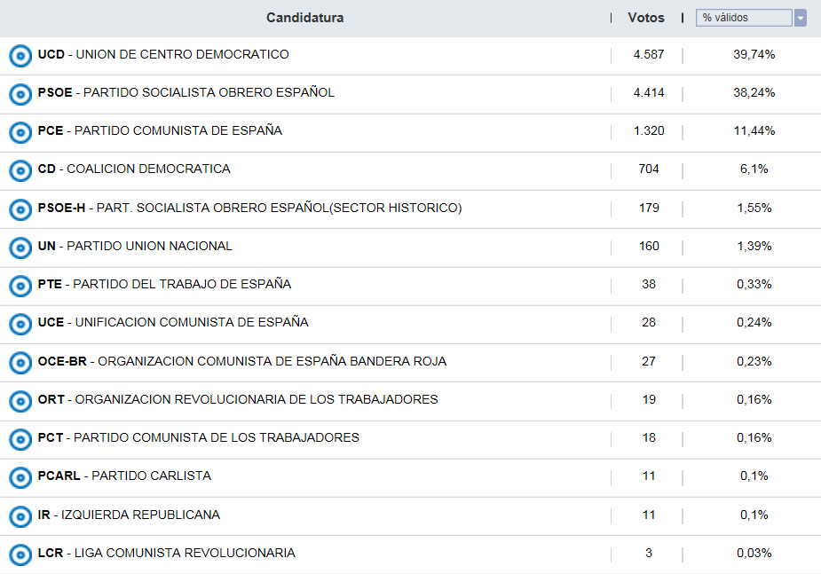 Primeras elecciones democr ticas generales en hell n for Resultados electorales ministerio