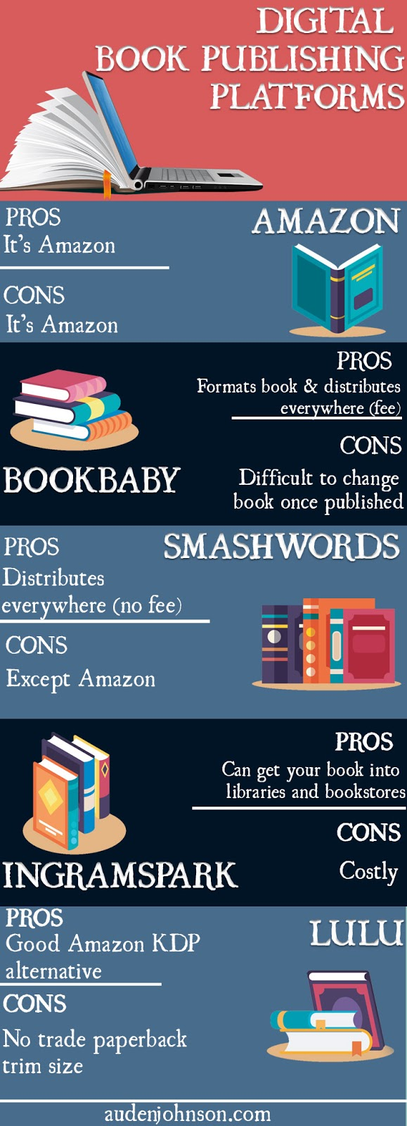 Which Digital Book Publisher Should You Use (Infographic)