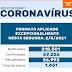 Boletim sobre coronavírus desta segunda, 2, traz exclusivamente os números totais e índices de ocupação hospitalar