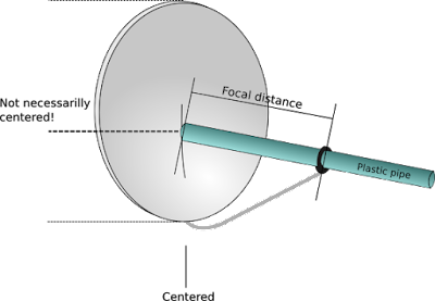 How to measure the focal distance of an offset dish