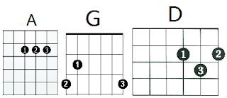 Happy Birthday Guitar Chords Easy Guitar Chords In D Version Guitar Chords Happy Birthday Guitar Chords Easy Guitar Chords For Beginners