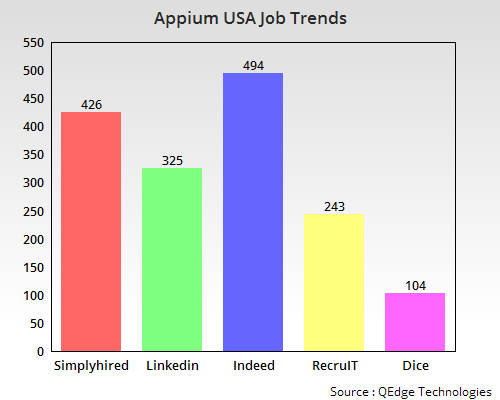 Appium Training
