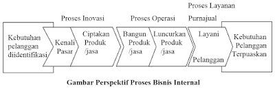 Gambar Perspektif Proses Bisnis Internal