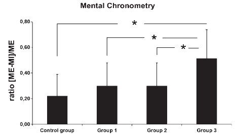 図:体性感覚障害とメンタルクロノメトリー