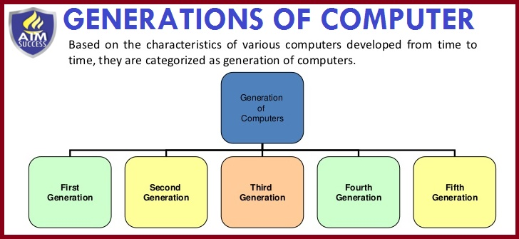 generations of computer 1 728