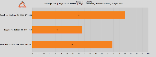 Asus Rog Strix GTX 1650 4GB OC performance