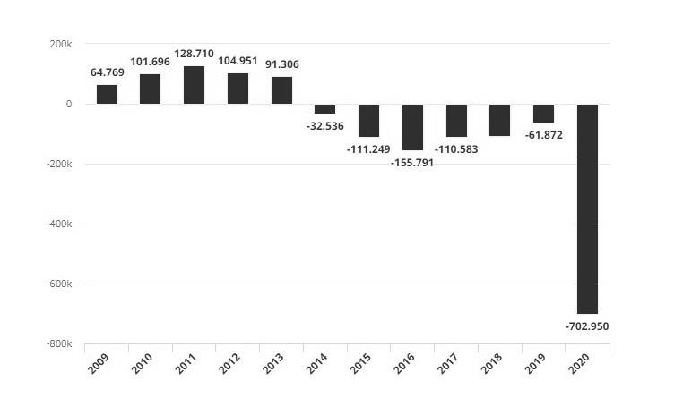 Deficit fiscal primario Brasil 2020
