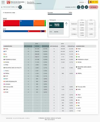 gráfico 3 Elecciones Generales en Castilla y León Congreso