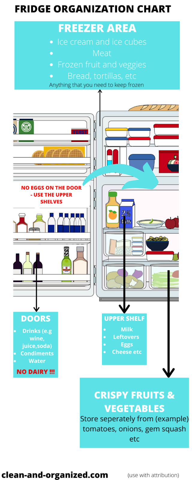 This basic refrigerator chart simplifies your fridge organization, helping you keep it organized, and the food fresher for longer.