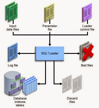 SQL*Loader Environment, www.askhareesh.com