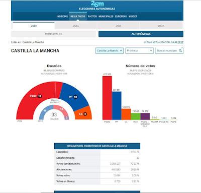Elecciones-autonomicas-castilla-la-mancha