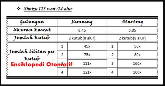 Gambar Skema Cara Menggulung Dinamo Pompa Air SHIMIZU 125 Watt 24 Alur