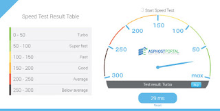 ASPHostPortal Kentico 9.0.40 Hosting Speed
