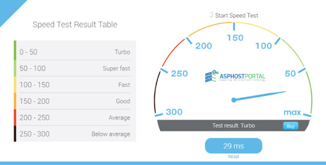 ASPHostPortal Windows Server 2016 Hosting Speed