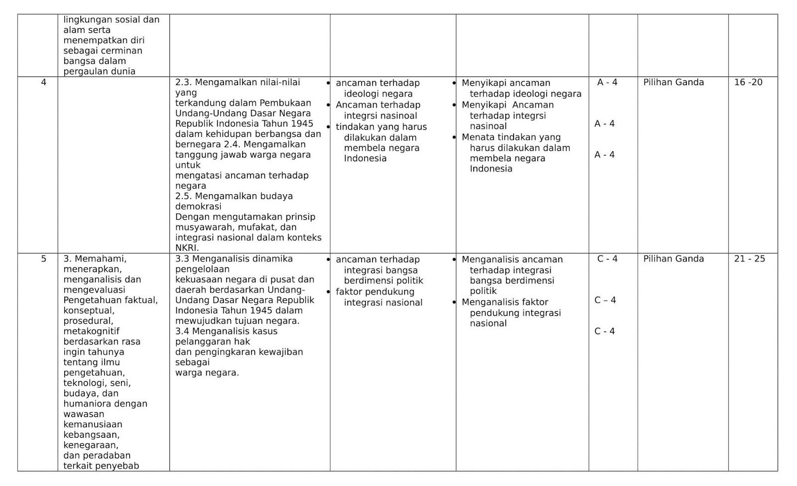 Soal Pkn Kelas 12 Semester 1 Kurikulum 2013 Ilmusosial Id
