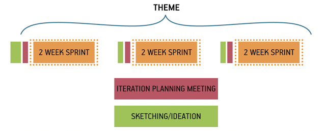 Hold iteration planning meetings immediately after brainstorming sessions