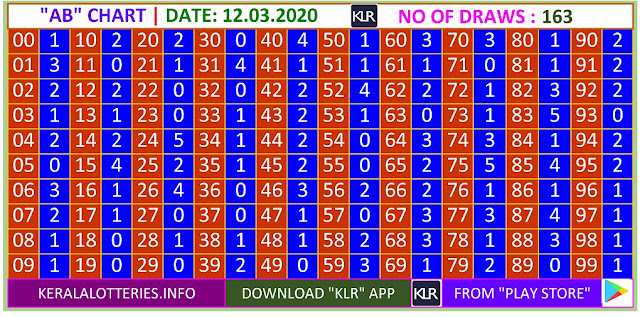 Kerala Lottery Result Winning Number Trending And Pending AB Chart  on  12.03.2020