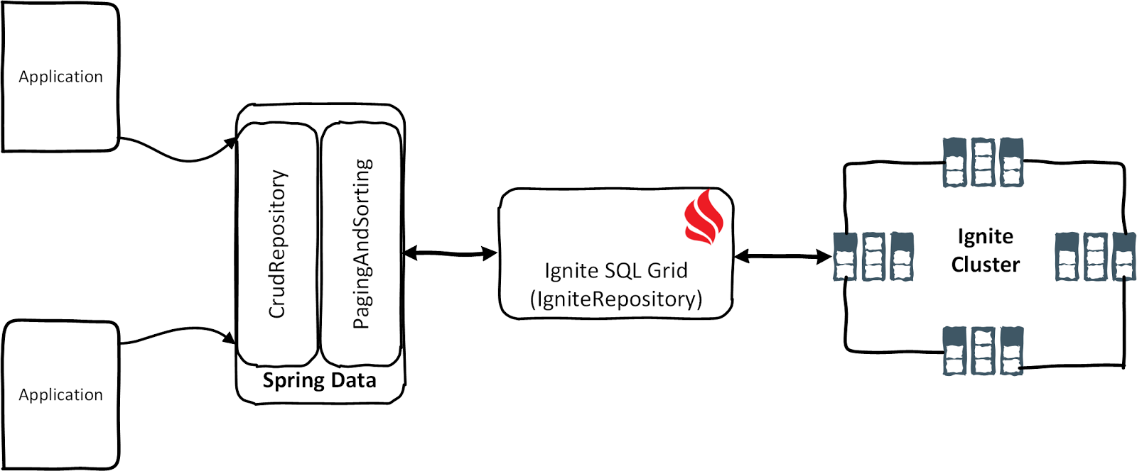 My Workspace Apache Ignite With Spring Data Bean Wiring Datas Repositories You Only Need To Write An Interface Finder Methods Query The Objects All Crud Method For Manipulating