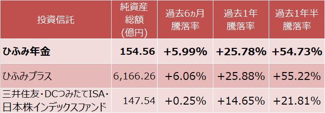 ひふみ年金、ひふみプラス、三井住友・DCつみたてNISA・日本株インデックスファンドの成績比較表
