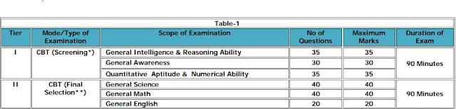 DRDO requirement 2019-20 MTS syllabus