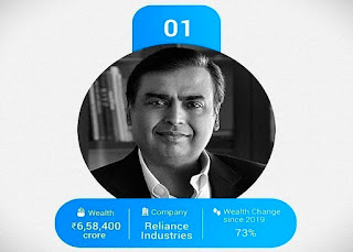 Mukesh Ambani(63), Chairman of Reliance Industries, has been listed as India's richest man for the ninth year in a row, Since the launch of Lock-Tone in March, you know how much his one-hour income is Rs 90 crore!