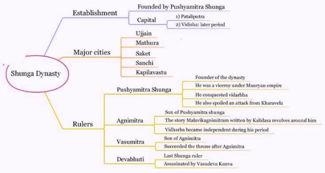 भारतीय इतिहास के स्रोत में अभिलेख