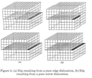 Slip Mechanism Diagram