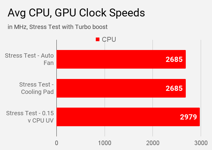 Average CPU and GPU clock speeds of Asus VivoBook S14 S403JA laptop during various stress test modes.