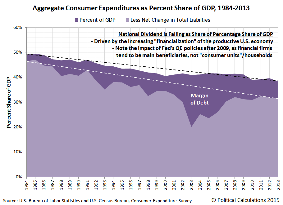 Aggregate Consumer Expenditures as Percent Share of GDP, 1984-2013