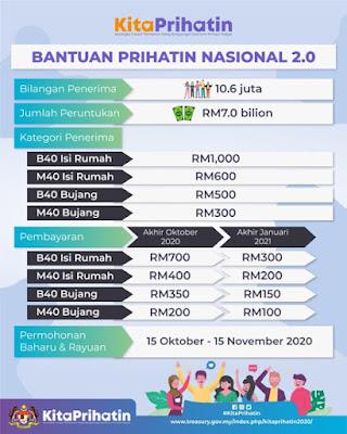 Agihan bayaran bantuan prihatin nasional 2.0