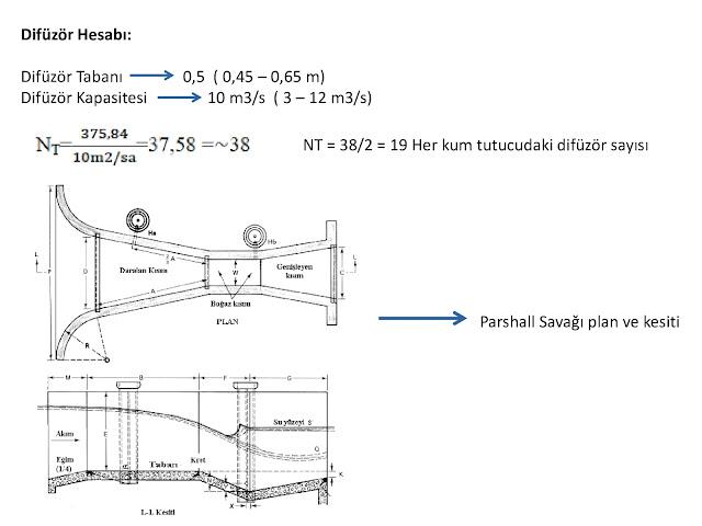 Difüzör Hesabı: Difüzör Tabanı               0,5  ( 0,45 – 0,65 m) Difüzör Kapasitesi               10 m3/s  ( 3 – 12 m3/s) NT = 38/2 = 19 Her kum tutucudaki difüzör sayısı Parshall Savağı plan ve kesiti