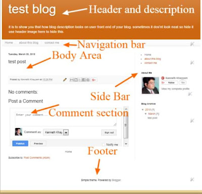 structure of blog, design of blog, format of blog,