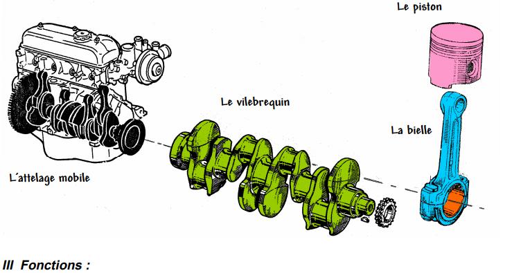 أسماء قطع محرك السيارة باللغة الفرنسية Pdf ميكانيكا لايف