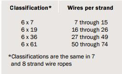 Hunan HM Machinery Co.,Ltd.: Wire rope classifications and features